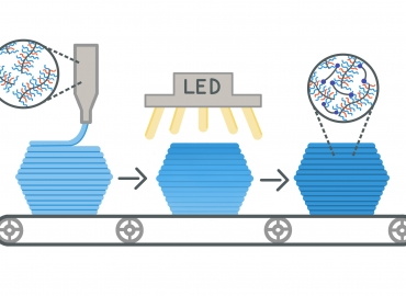 Illustration depicting, from left, the unlinked polymer ink, application of infrared light to activate the crosslinks, and the final product, a super-soft, super-elastic crosslinked elastomer. Illustration by Isabelle Chabinyc